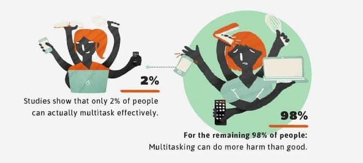 multitasking studies