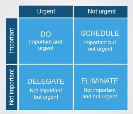 urgent not urgent